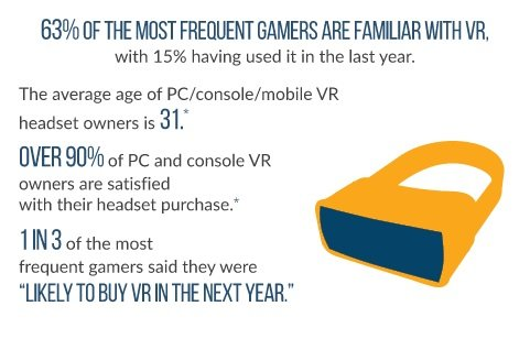 gamers will buy vr hardware